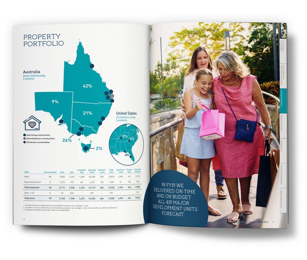 Aveo Annual Report 2019
